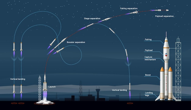 Infográfico de foguetes