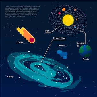 Infográfico de galáxia e planetas bonito
