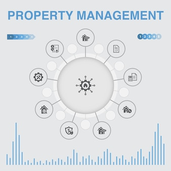 Infográfico de gestão de propriedade com ícones. contém ícones como leasing, hipoteca, depósito de segurança, contabilidade