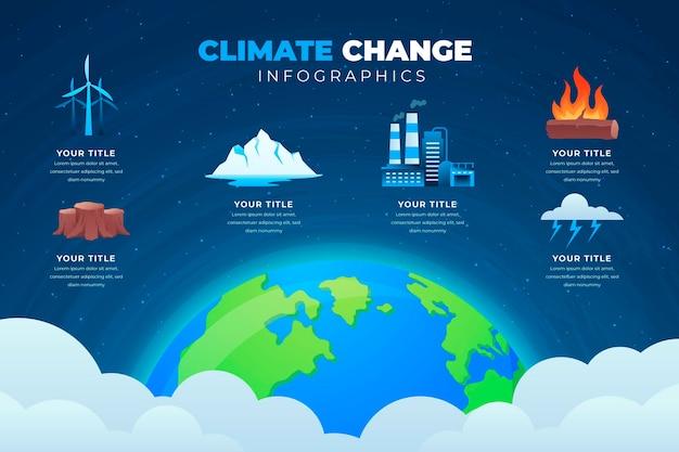 Infográfico de gradiente de mudança climática