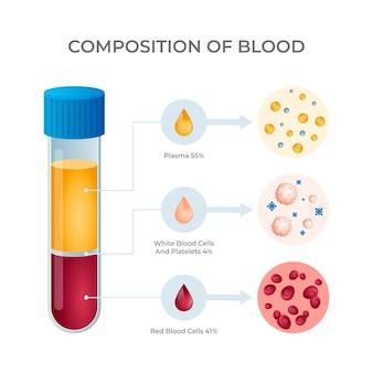 Infográfico de gradiente de sangue