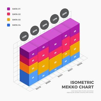 Infográfico de gráfico mekko isométrico