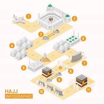 Infográfico de hajj com mapa de rotas para o guia de hajj passo a passo