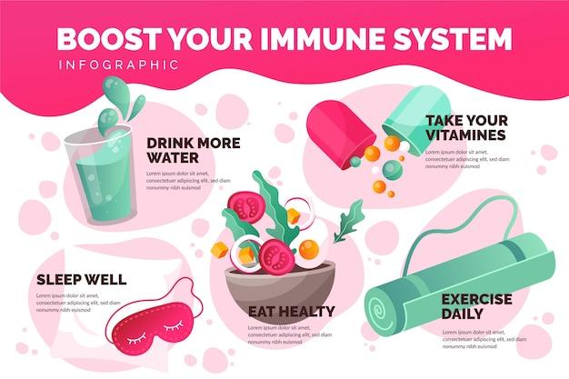 Infográfico de impulsionadores do sistema imunológico
