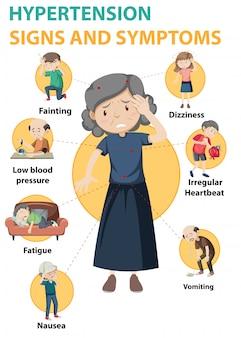 Infográfico de informações de sinais e sintomas de hipertensão