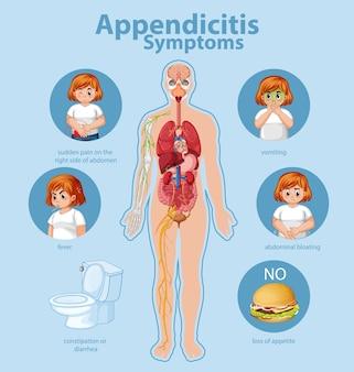 Infográfico de informações de sintomas de apendicite