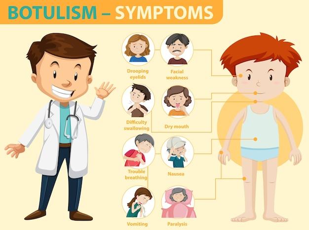 Infográfico de informações de sintomas de botulismo
