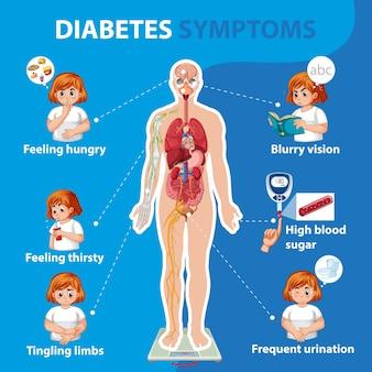 Infográfico de informações de sintomas de diabetes