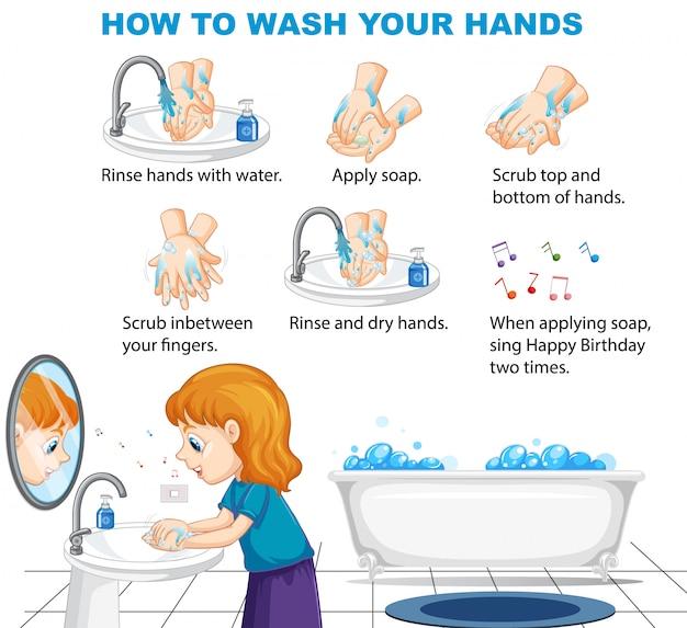 Infográfico de informações sobre como lavar as mãos