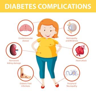 Infográfico de informações sobre complicações do diabetes