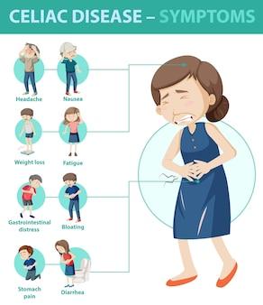 Infográfico de informações sobre sintomas de doença celíaca