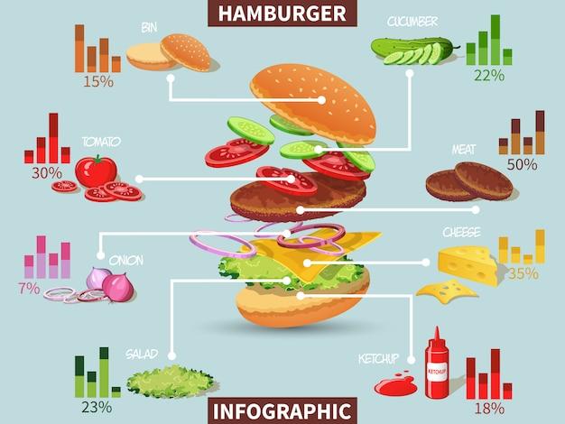 Infográfico de ingredientes de hambúrguer