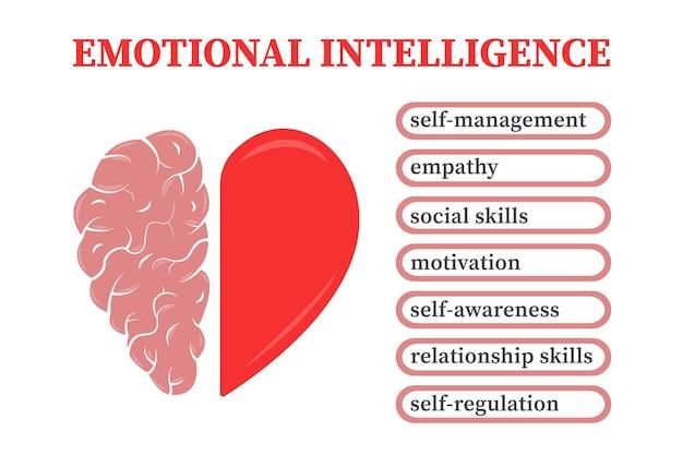 Infográfico de inteligência emocional conflito entre emoções e pensamento racional