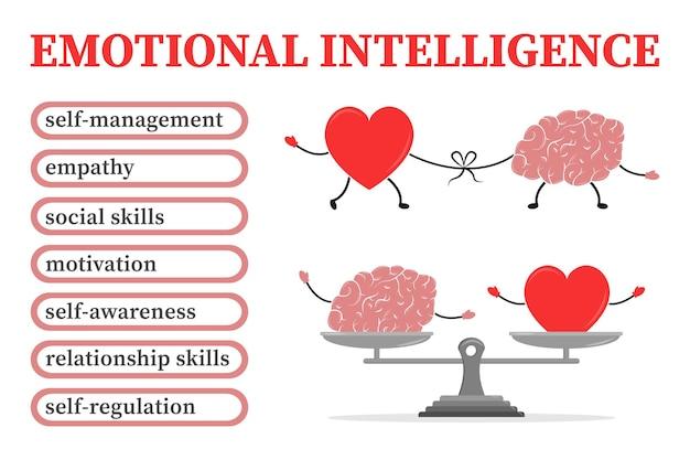 Infográfico de inteligência emocional equilíbrio entre alma e intelecto