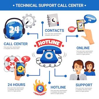 Infográfico de linha direta do call center