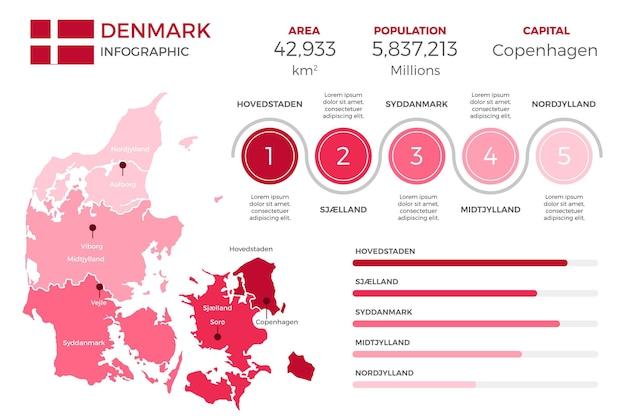 Infográfico de mapa da dinamarca em design plano