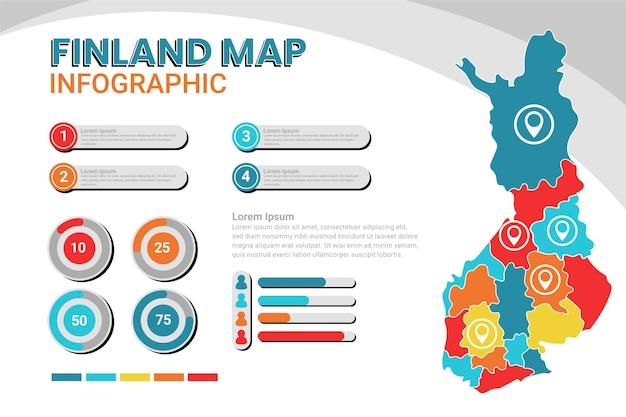 Infográfico de mapa da finlândia em design plano