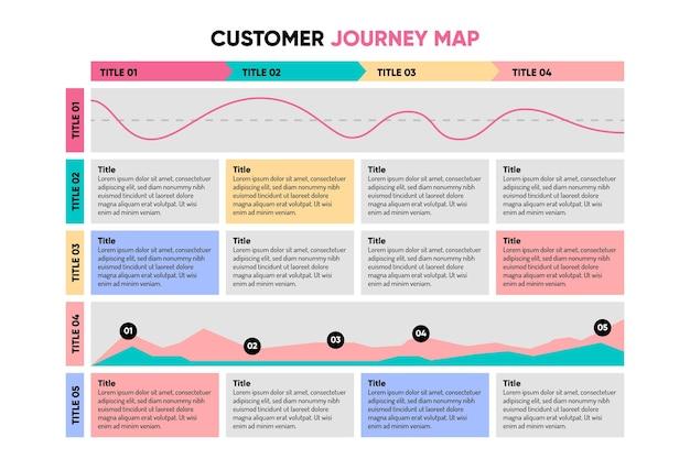 Infográfico de mapa de jornada do cliente