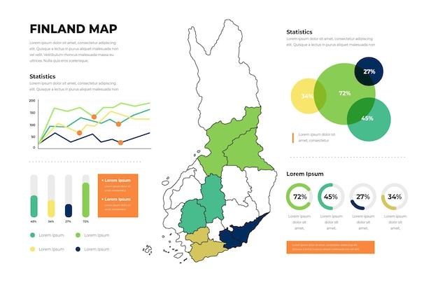 Infográfico de mapa linear da finlândia