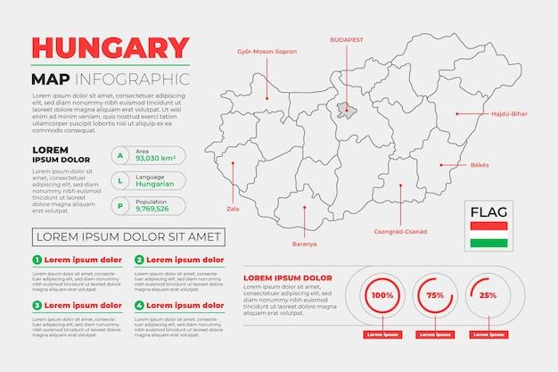 Infográfico de mapa linear da hungria