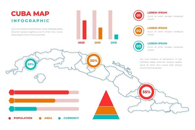 Infográfico de mapa linear de cuba