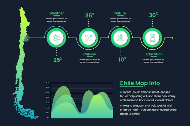 Infográfico de mapa linear do chile