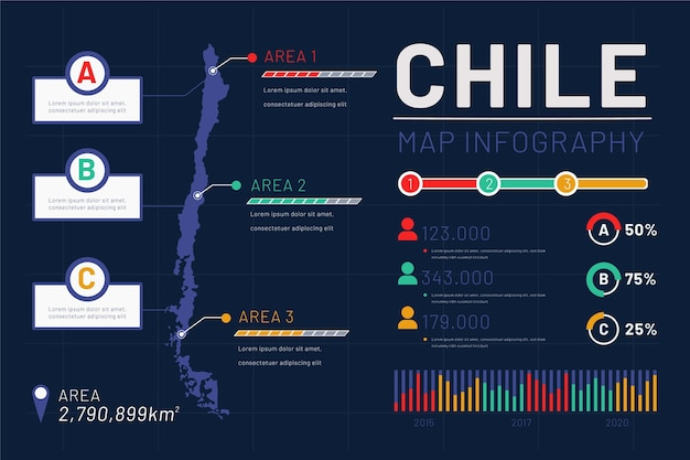 Infográfico de mapa linear do chile