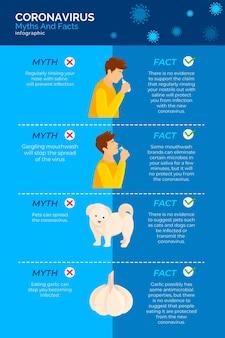 Infográfico de mitos e fatos covid19