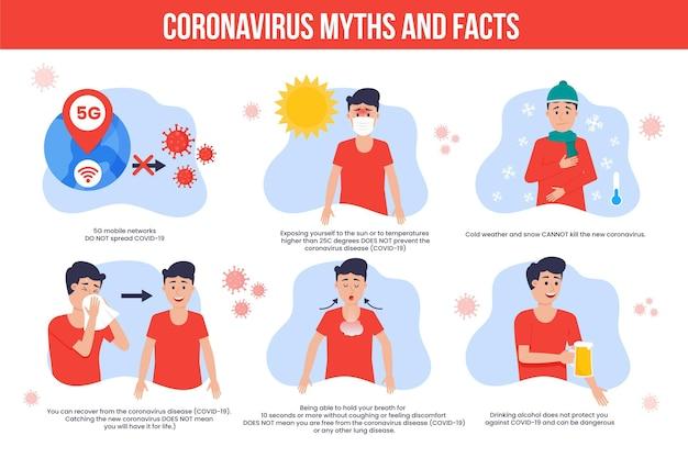 Infográfico de mitos e fatos sobre o coronavírus