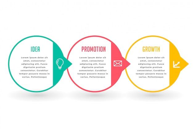 Infográfico de negócios de marketing três etapas