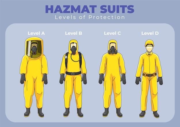 Infográfico de níveis de proteção da roupa de hazmat
