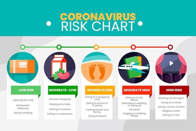 Infográfico de níveis de risco de coronavírus
