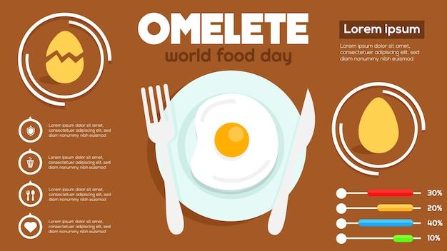 Infográfico de omelete com passos, opções, estatísticas dia mundial da alimentação