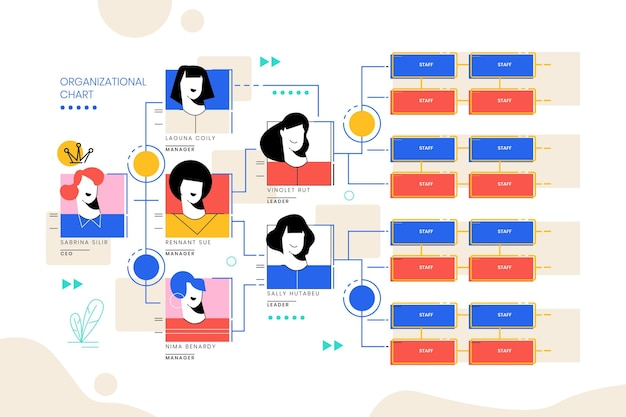 Infográfico de organograma linear e plano