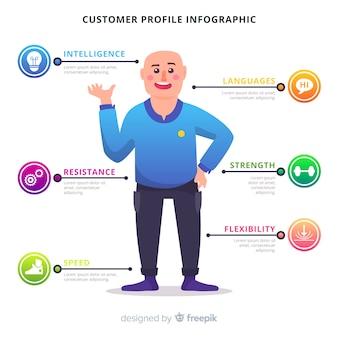 Infográfico de perfil de cliente