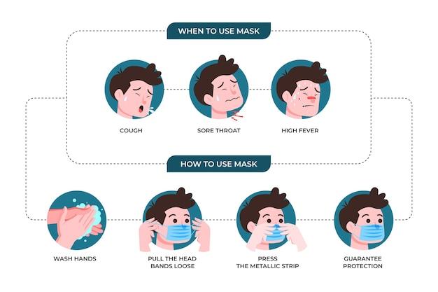 Infográfico de personagem sobre como usar máscaras