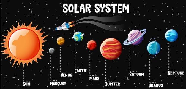 Infográfico de planetas do sistema solar