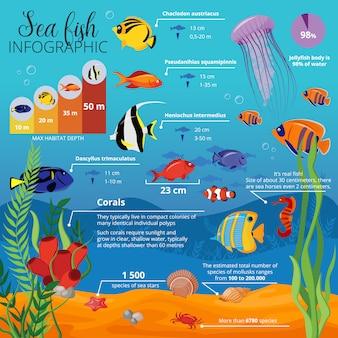Infográfico de plantas de animais da vida marinha com tipos de peixes, seus tamanhos e descrições