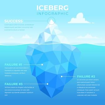 Infográfico de poli de iceberg