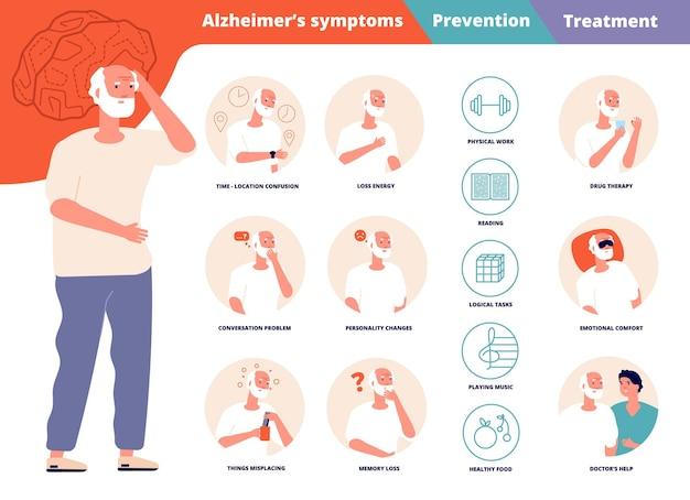 Infográfico de prevenção de alzheimer