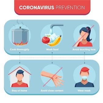 Infográfico de prevenção de coronavírus