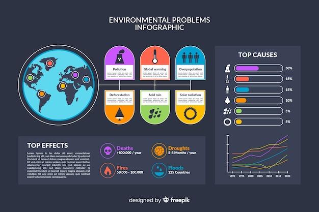 Infográfico de problemas ambientais globais