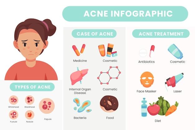 Infográfico de problemas de pele oleosa desenhado à mão plana