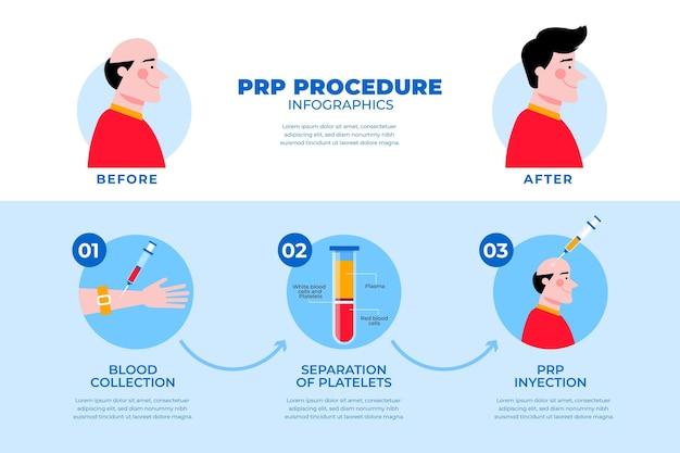 Infográfico de procedimento prp desenhado à mão plana