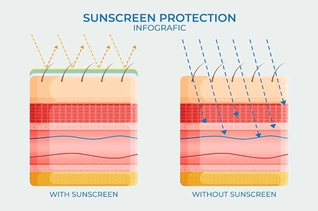Infográfico de proteção solar plana
