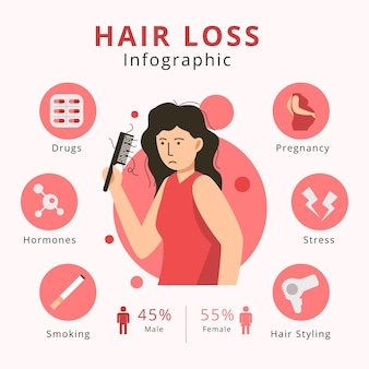 Infográfico de queda de cabelo desenhado à mão plana