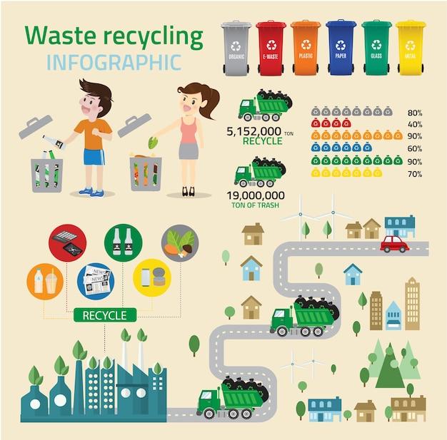 Infográfico de reciclagem de resíduos