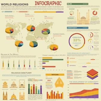 Infográfico de religiões do mundo retro com dados de desenvolvimento e prevalência do cristianismo