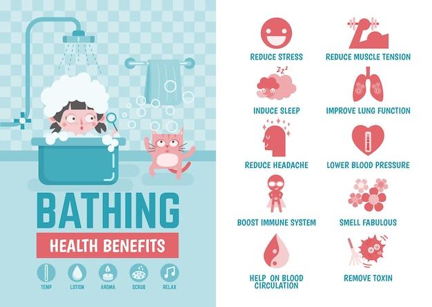 Infográfico de saúde, benefícios de saúde de banho