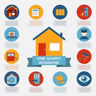 Infográfico de segurança em casa bloqueia a composição